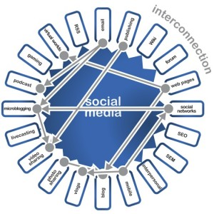 Social Safko Wheel