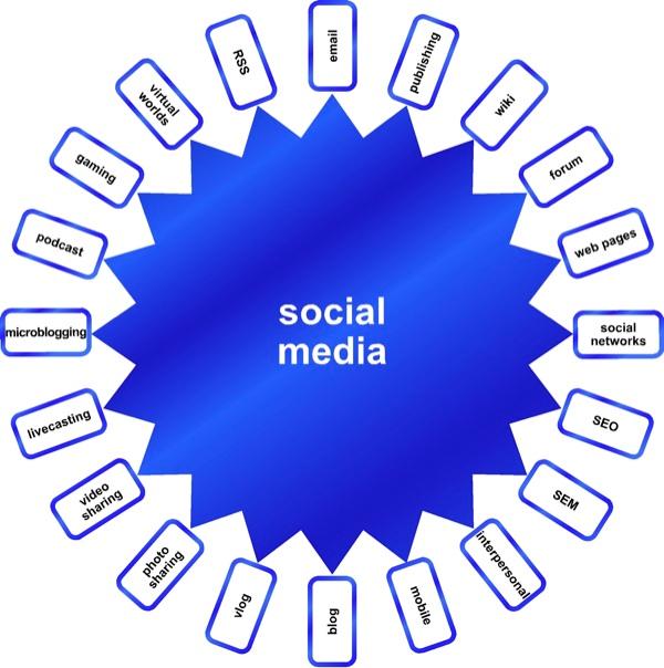 Social Media Fusion Wheel