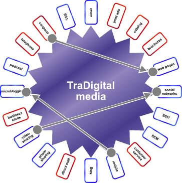 TraDigital Fusion Wheel